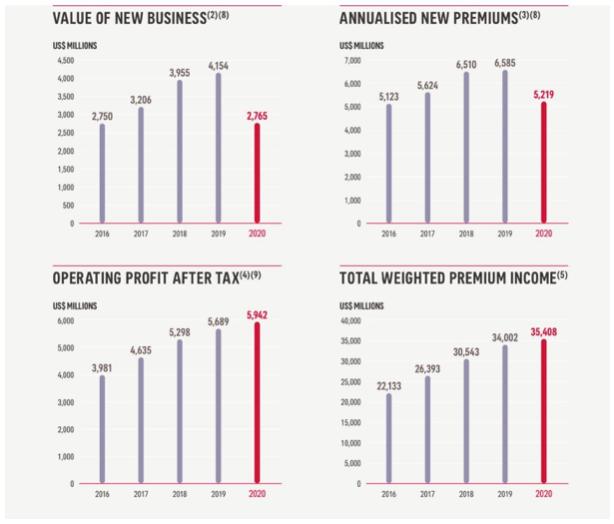 AIA Group Zahlen Übersicht