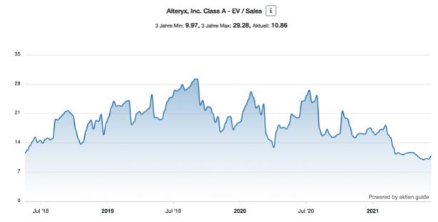 Alteryx Aktie EV Sales Chart
