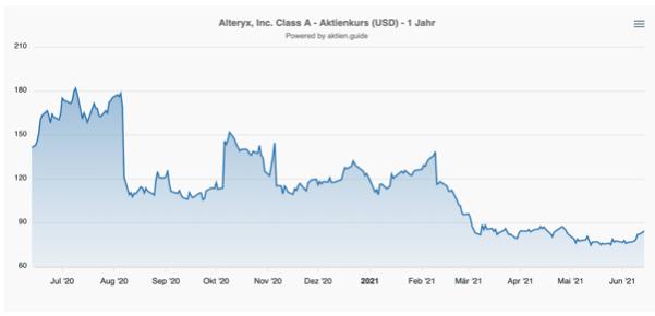 Alteryx Aktie Kurs Chart