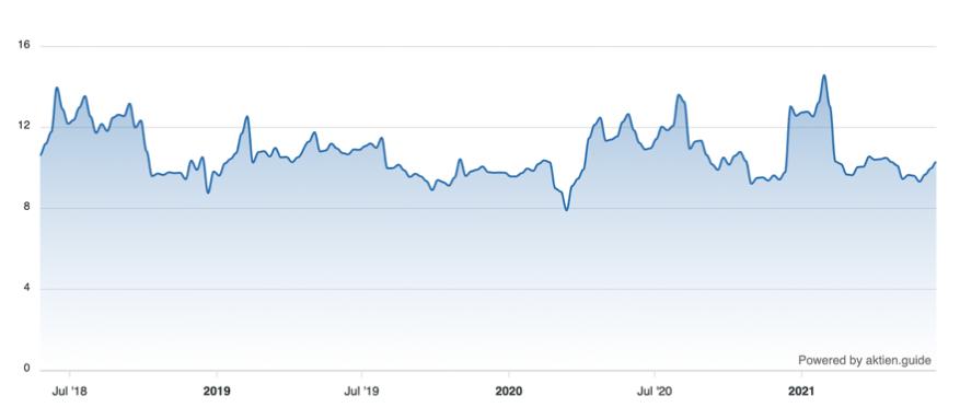 Qualys Aktie - EV / Sales
