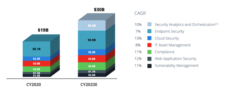 Qualys' current Total Adressable Market