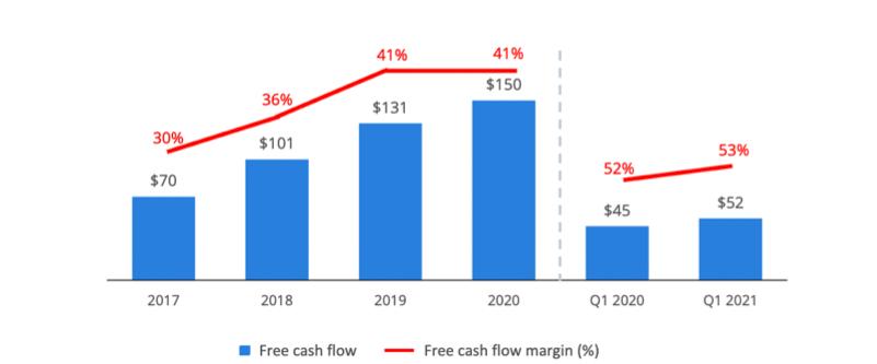 Qualys Aktie - Free Cashflow-Marge