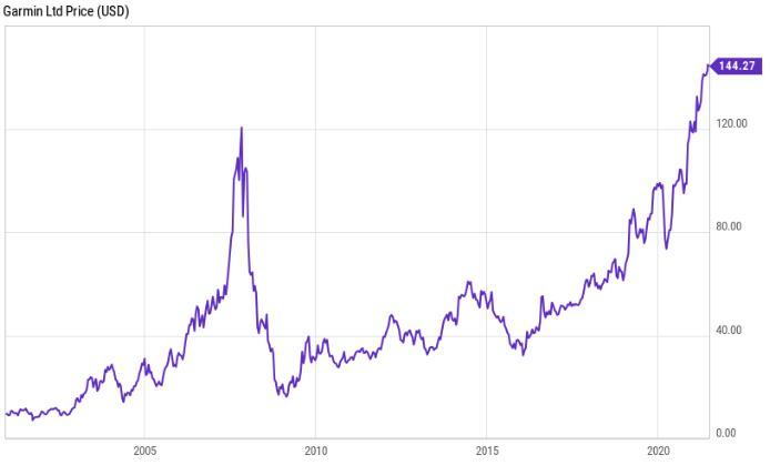 Garmin Aktie (in USD). Stand 29.6.2021