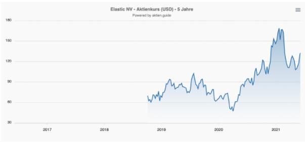 Elastic Aktie Kurs Chart