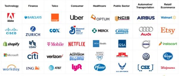 Elastic Kundenliste Übersicht