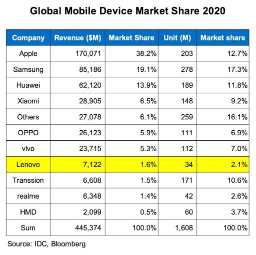 Globaler Mobile Device Market Anteil 2020