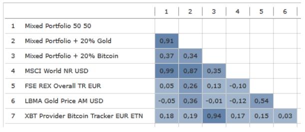 Korrelationsmatrix ausgewählter Assets
