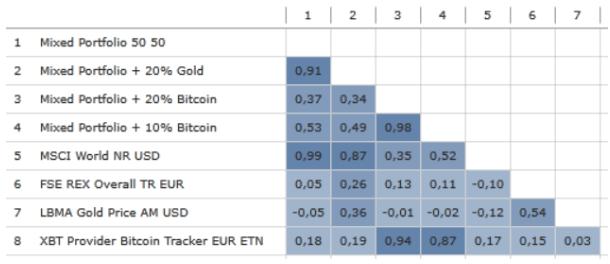 Korrelationsmatrix mit Bitcoin