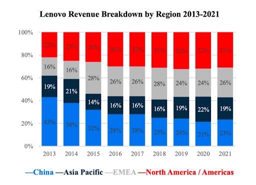Lenovo Aktie Umsatz Übersicht
