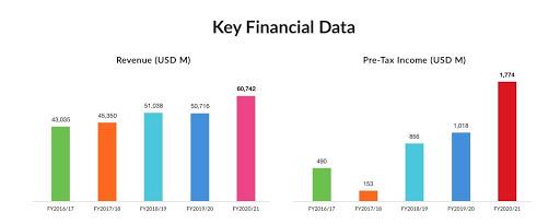 Lenovo Aktie Umsatz und Gewinn Zahlen Übersicht