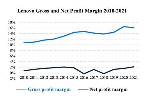 Lenovo Bruttomarge und Nettomarge Vergleich Chart