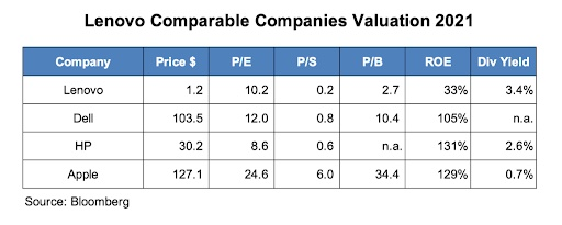 Lenovo Kennzahlen Vergleich
