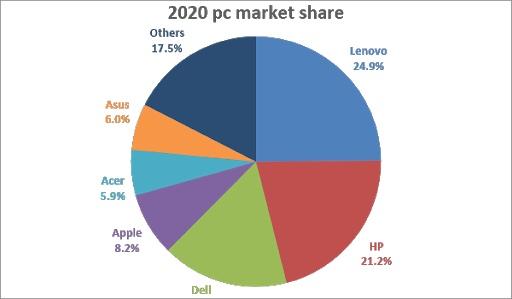 Lenovo Marktanteil PC Markt Übersicht