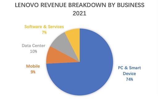 Lenovo Umsatz nach Geschäftsbereichen