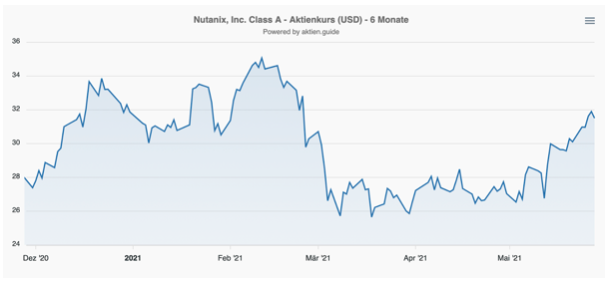 Nutanix Aktie Kurs Chart