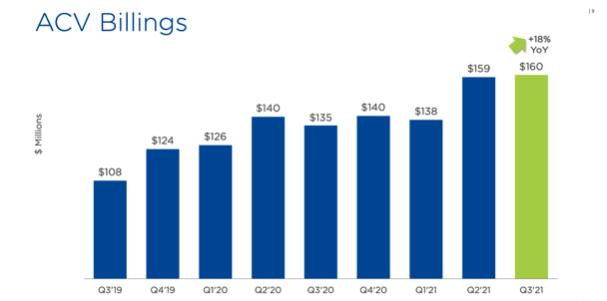 Nutanix Aktie Quartalszahlen