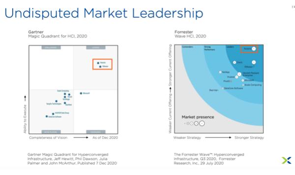 Nutanix Marktführerschaft
