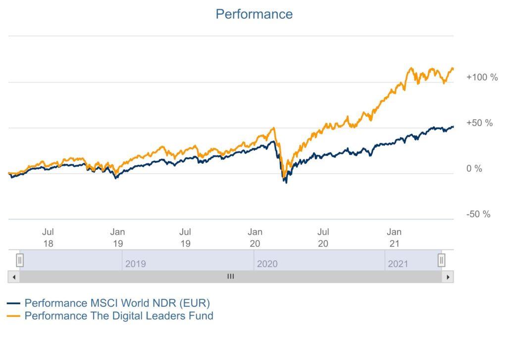 Performance The Digital Leaders Fund
