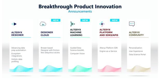 Produkt Innovation