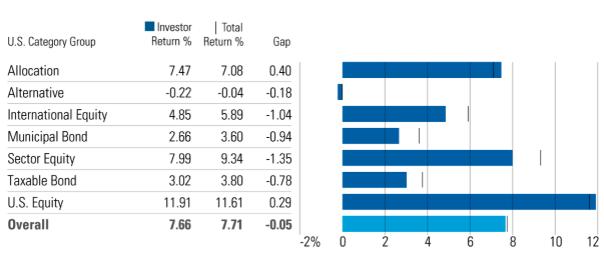 Sektor Fonds mit höchster Rendite Lücke Chart