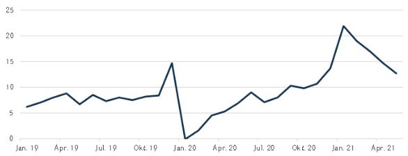 Geldpolitik China: Le Keqiang Index - Konjunkturindikator