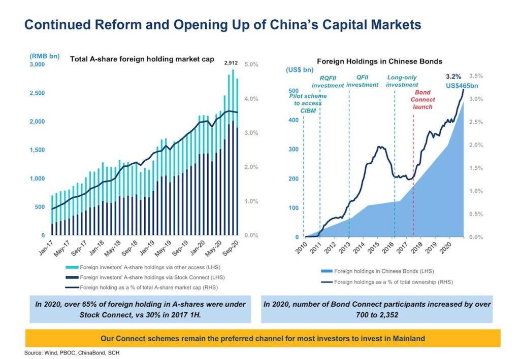Chinas capital market