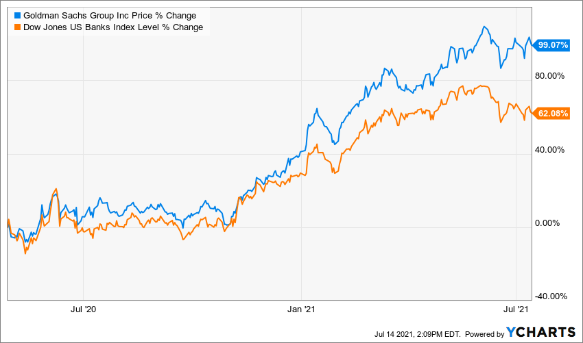 Goldman Sachs Aktie Kurs Chart