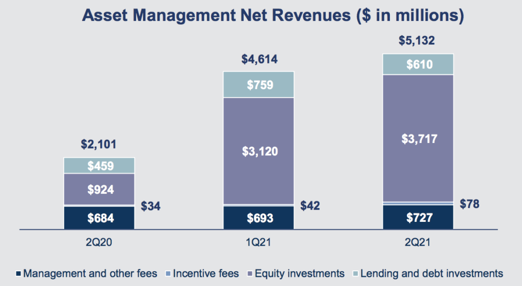 Goldman Sachs Asset Management Umsatz Chart