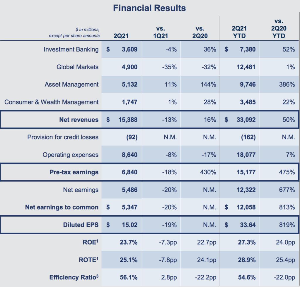 Goldman Sachs Financial Results