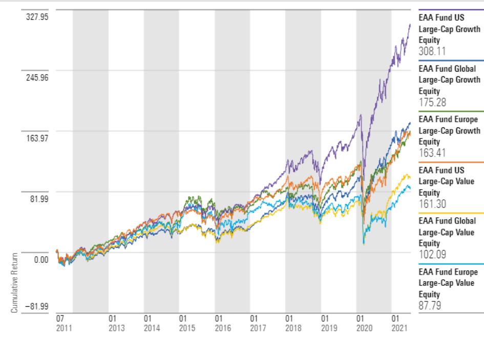 Growth versus Value 10 years