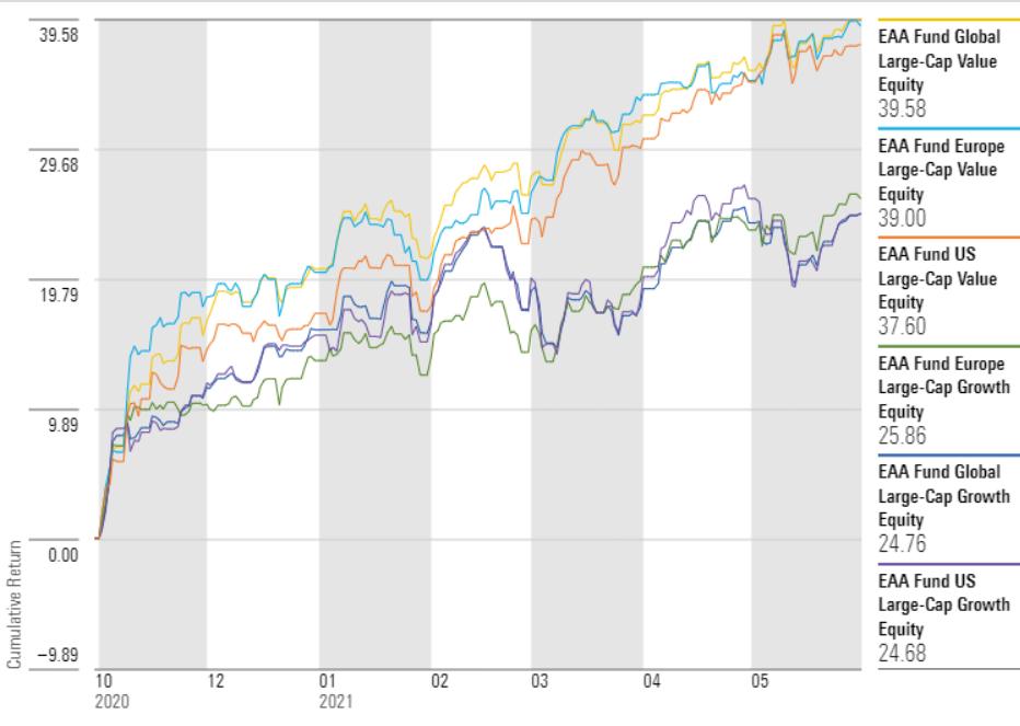 Growth versus Value Reflation