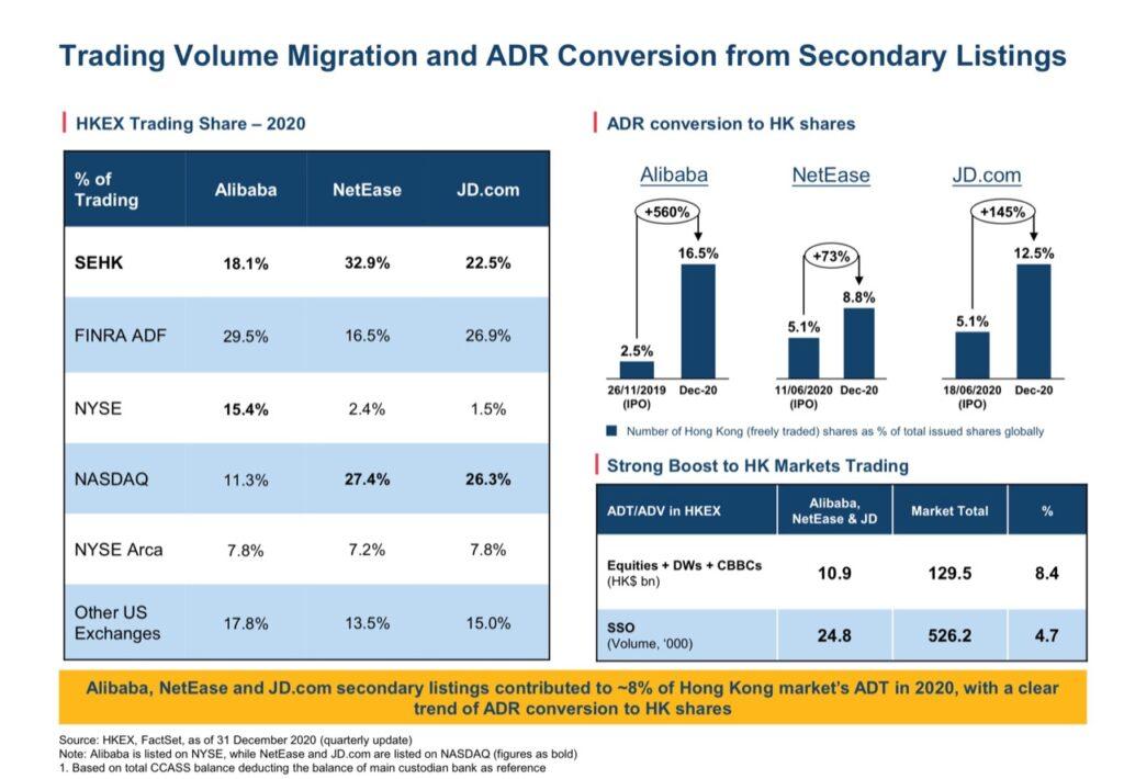 Handelsvolumen Migration und ADR Konversion von Zweitlistings