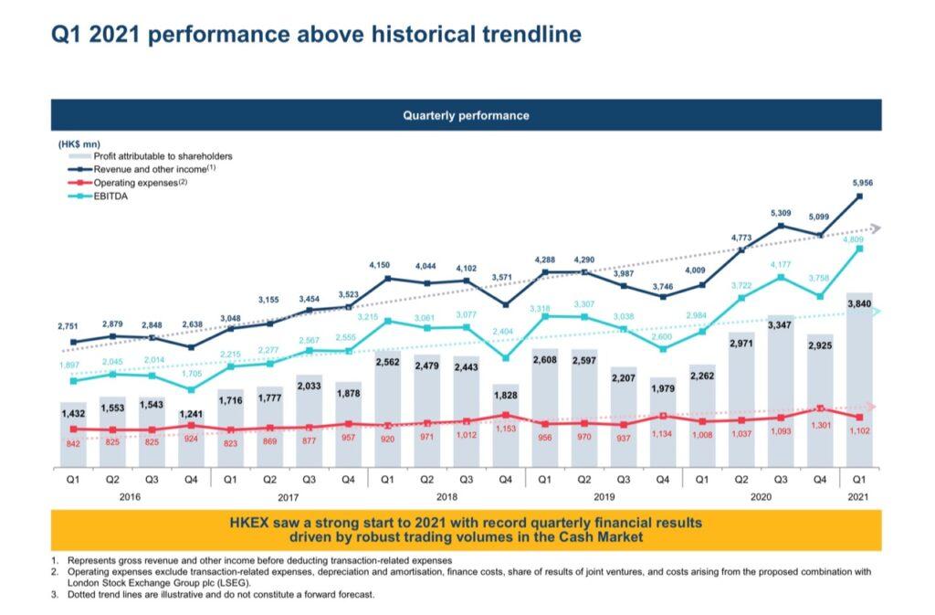 Hong Kong Stock Ecxhange financial results