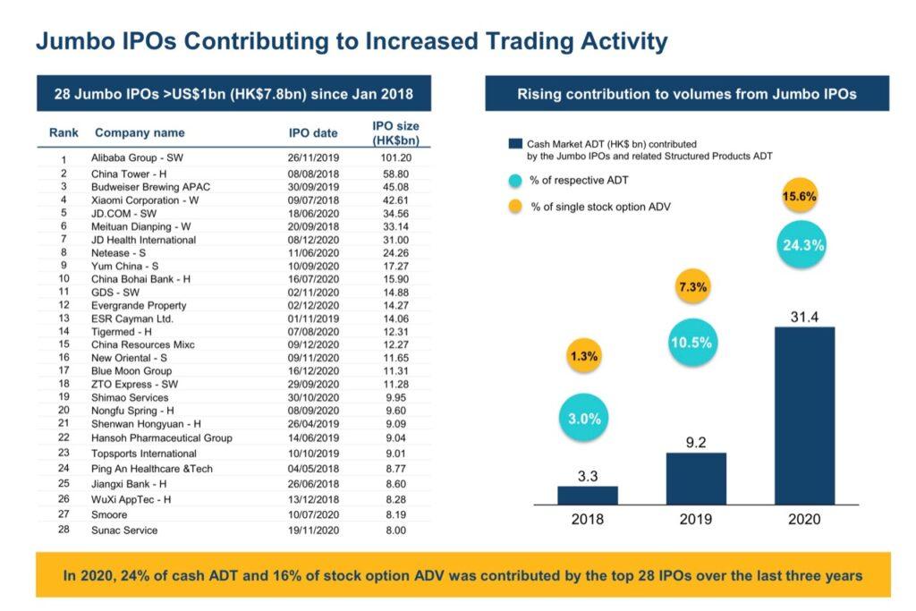 Hong Kong Stock Exchange Jumbo IPOs