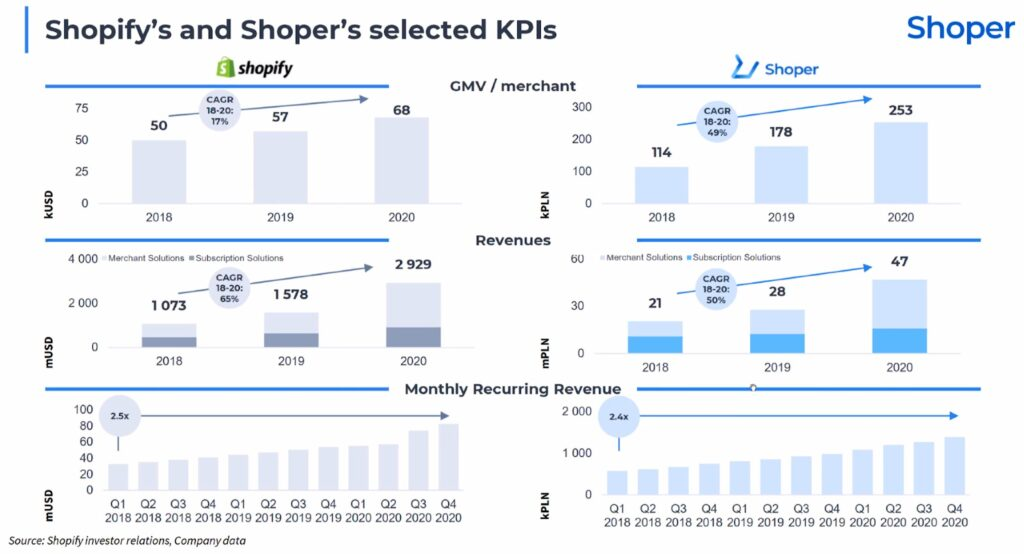Merchant und Revenue Shoper Spotify Vergleich Übersicht