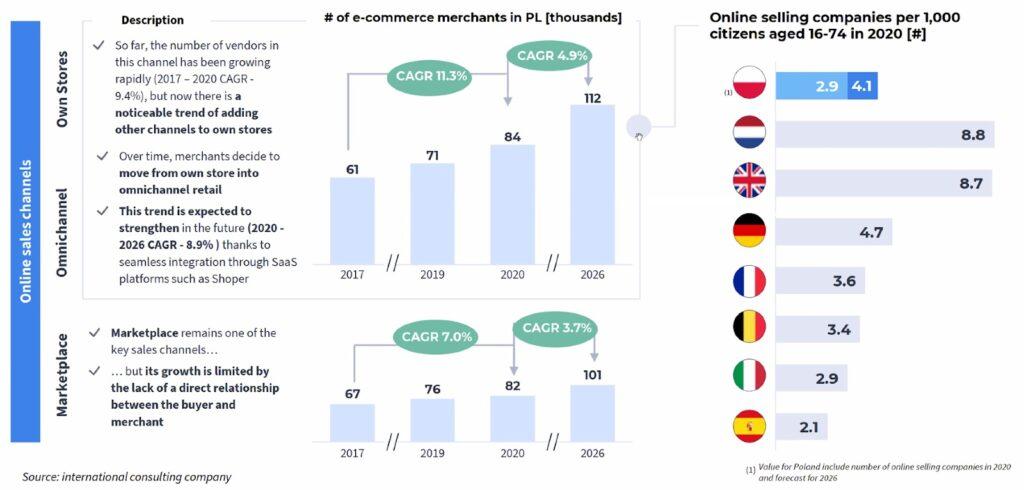 Polens E-Commerce Markt im Vergleich Übersicht