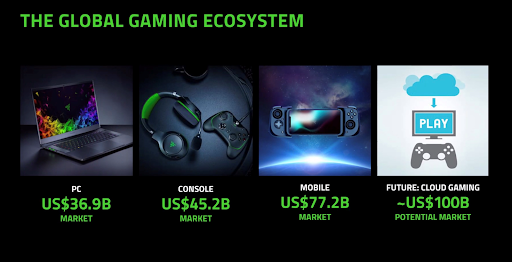 Razer Global Gaming Ecosystem