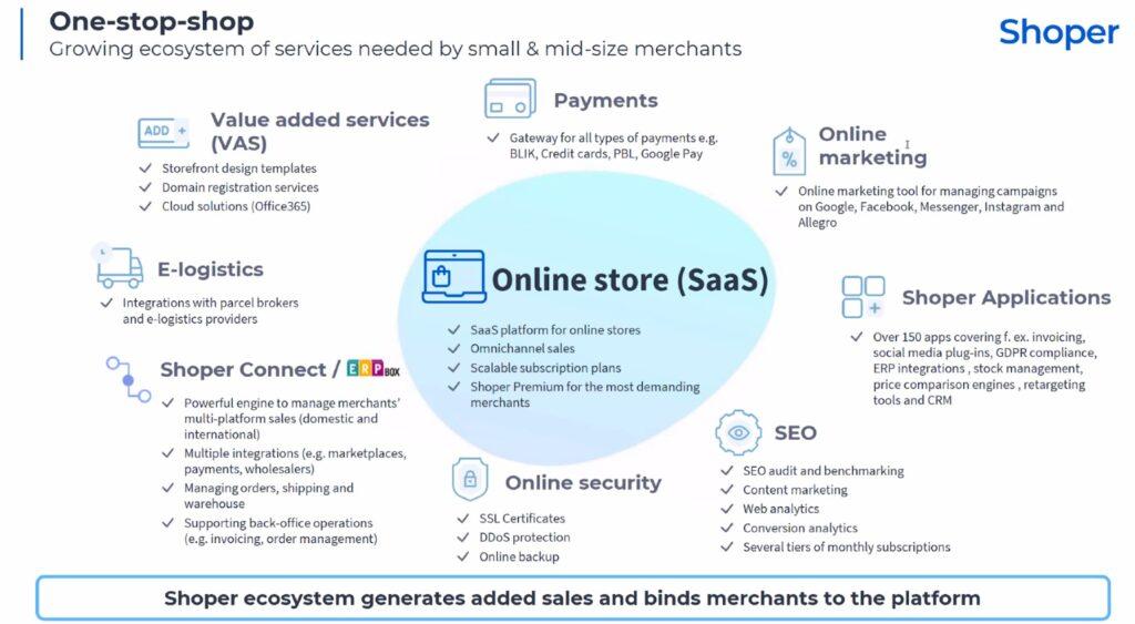 Shoper Ecosystem Angebot Übersicht