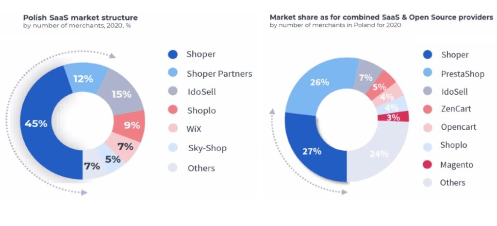 Shoper Market Share in SaaS and Open Source and Polish SaaS market structure
