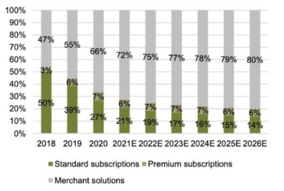 Shoper Subscriptions Chart