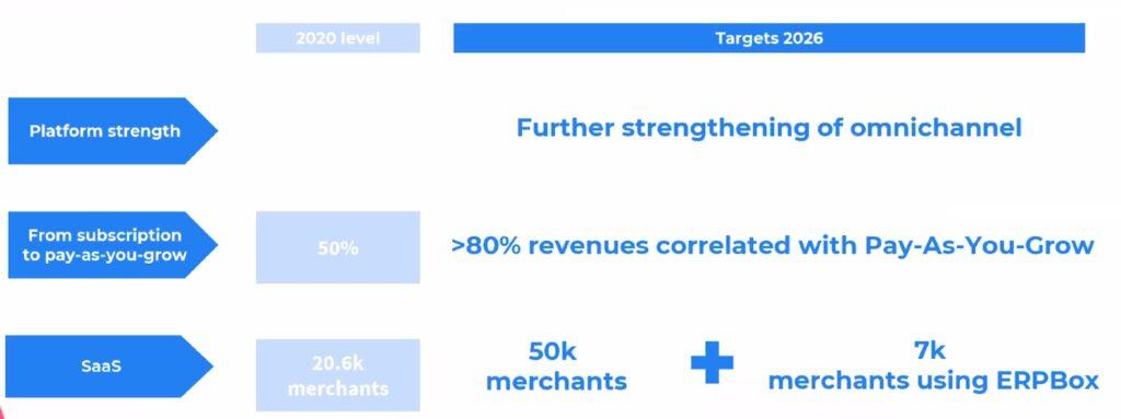 Shoper strategische Ziele 2026