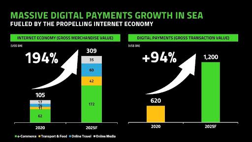 Digital Payments Wachstum in SEA Übersicht