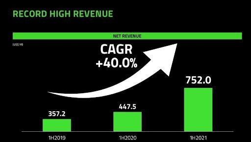 Razer Aktie Umsatzzahlen steigend Chart