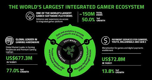 Razer Gamer Ecosystem Zahlen Überblick
