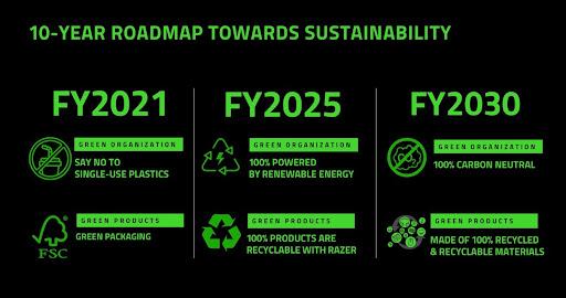 Razer Sustainibilty Roadmap
