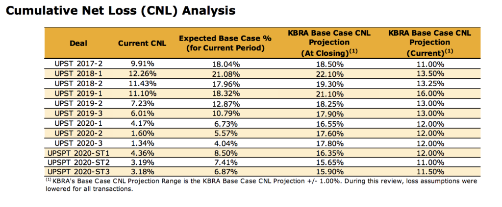 Upstart Aktie Cumulative Net Loss Analyse