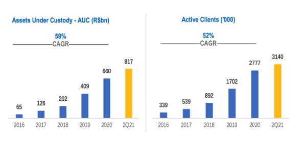 XP-INC Aktie - Assets und Kunden