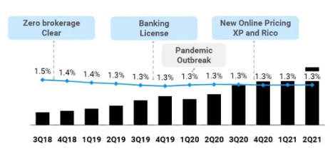 XP-INC - LTM Take Rate (LTM Retail Revenue /Average AUC)