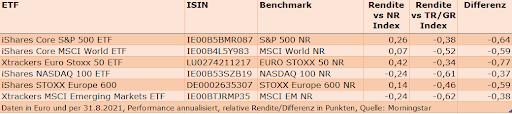 ETF Outperformance - Underperformance