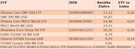 ETF Performance im Vergleich mit ihrem Index